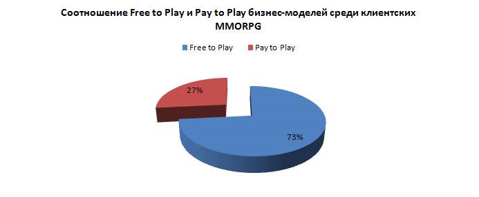 Инвестиции в онлайновые игры: стратегия продаж